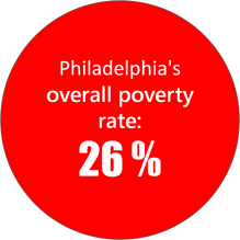 overall poverty